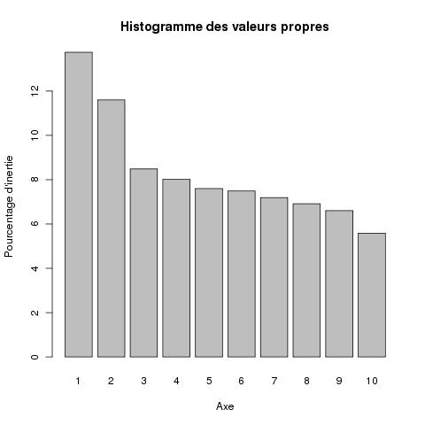 Analyse des correspondances avec R