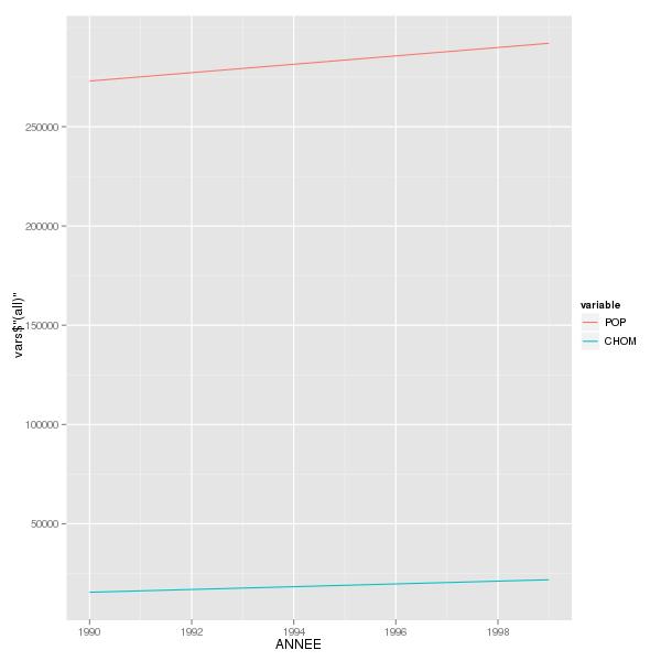 Manipulation des données avec reshape